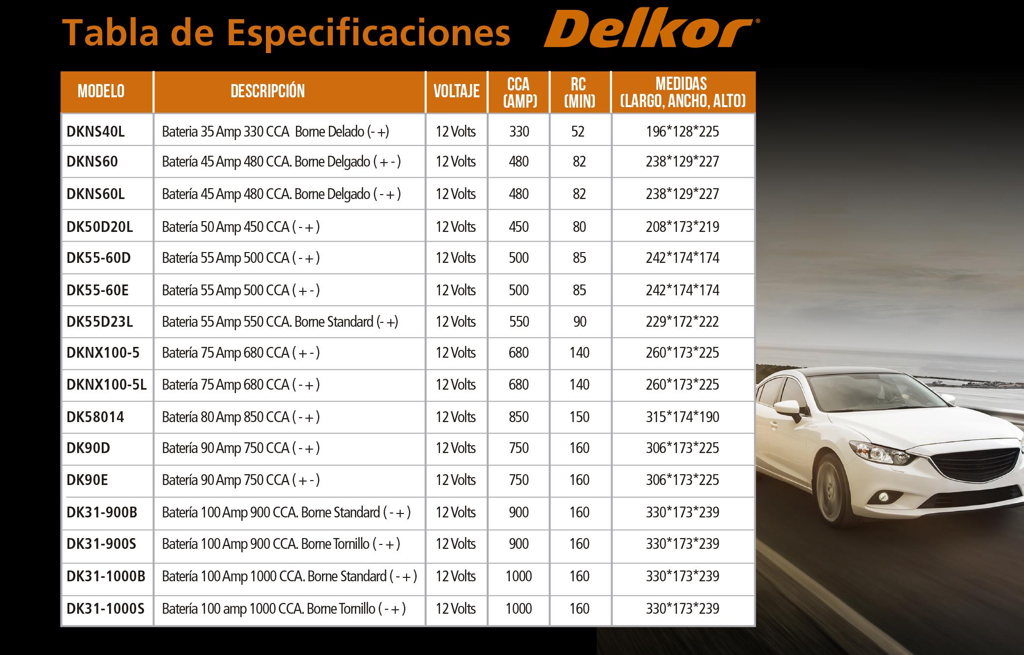 Delkor_Chart.png
